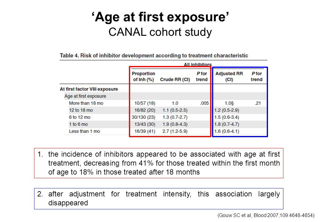 'Age at first exposure' CANAL cohort study