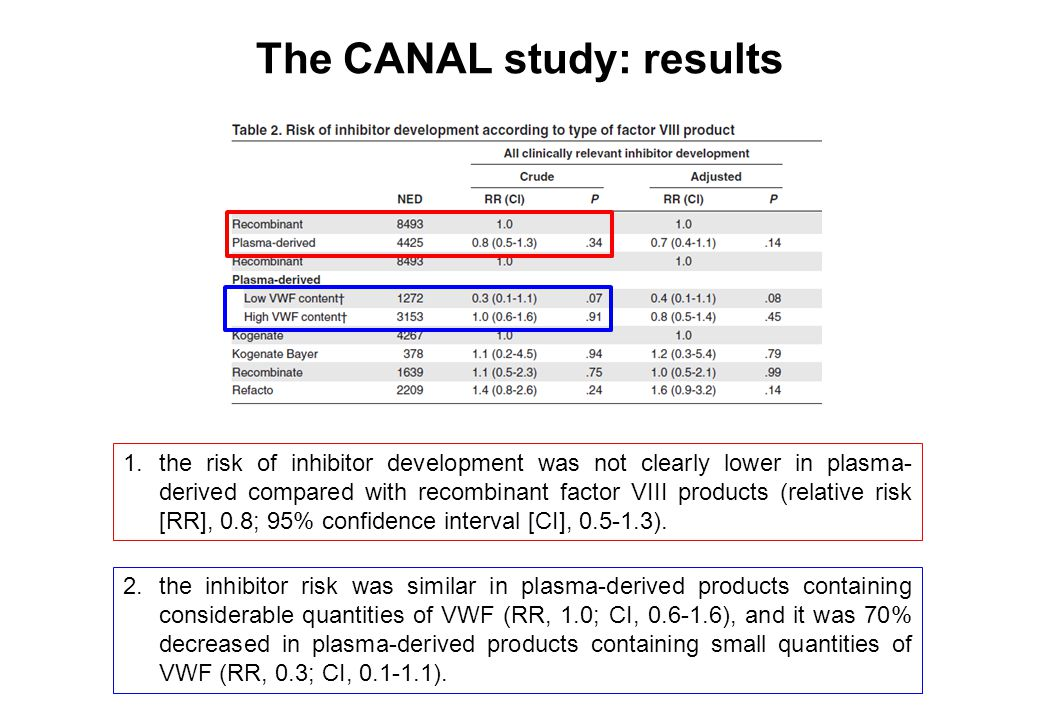The CANAL study: results