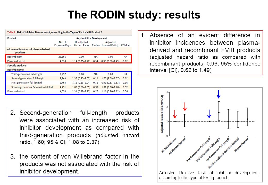 The RODIN study: results