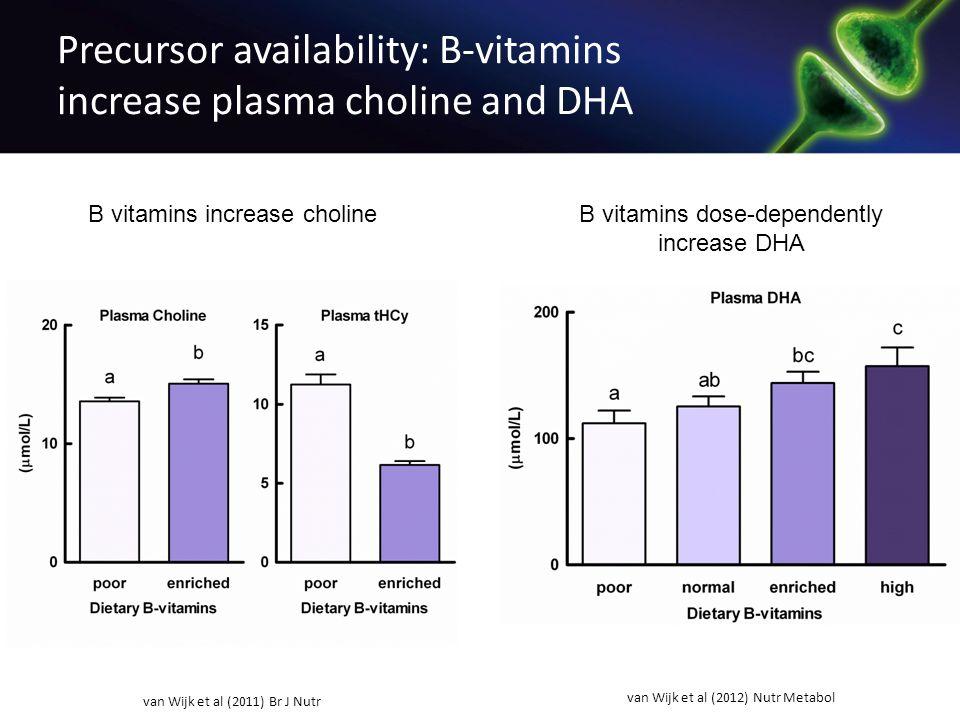 Precursor availability: B-vitamins increase plasma choline and DHA