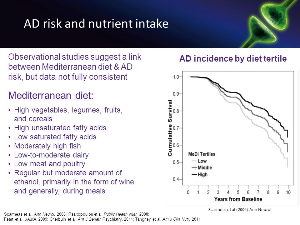 AD risk and nutrient intake