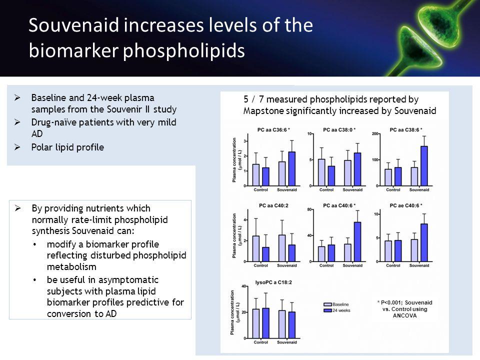 Souvenaid increases levels of the biomarker phospholipids