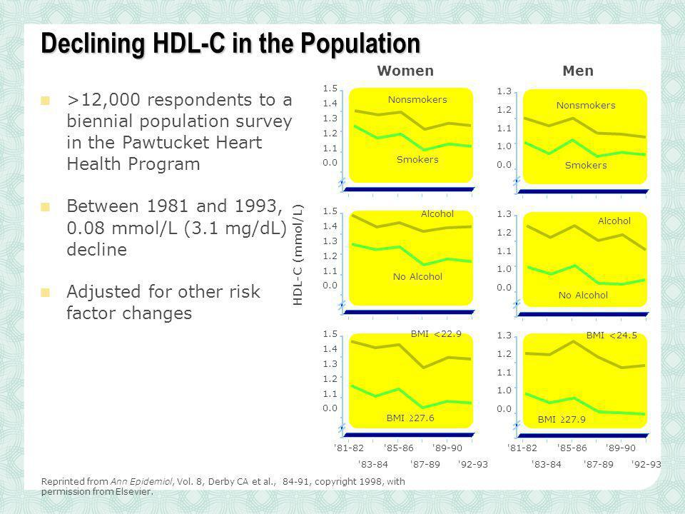 Declining HDL-C in the Population