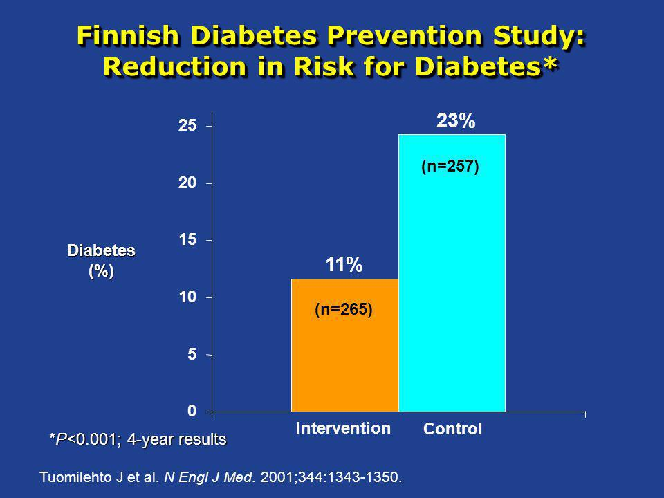 Finnish Diabetes Prevention Study: Reduction in Risk for Diabetes*