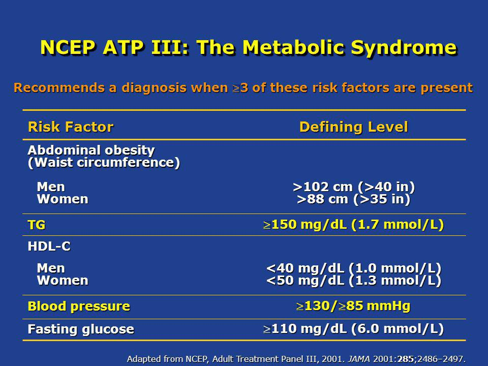 NCEP ATP III: The Metabolic Syndrome
