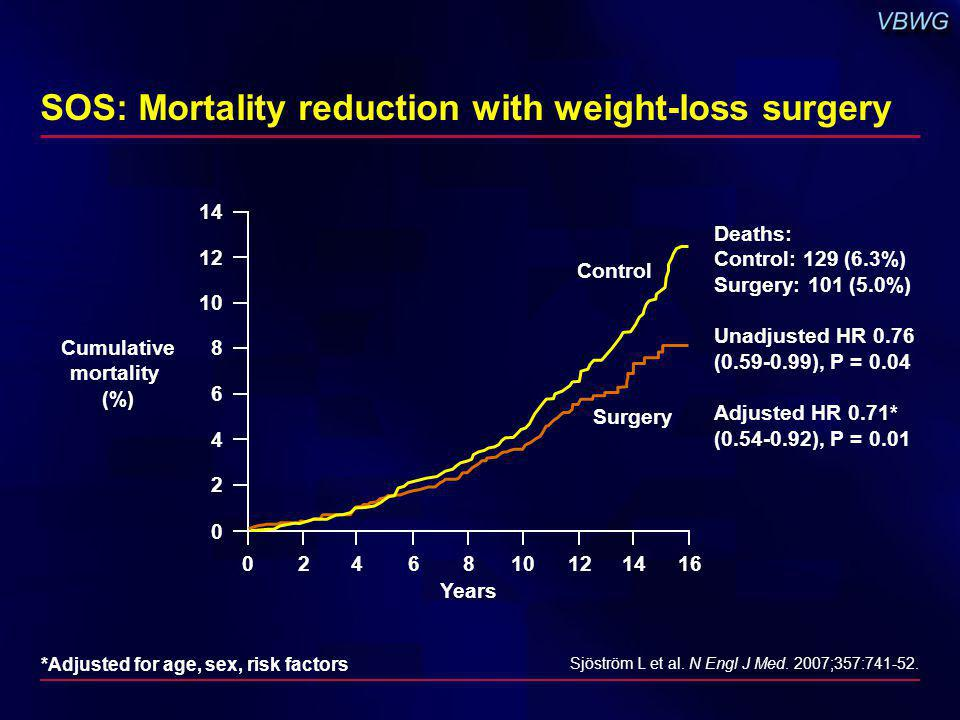 SOS: Mortality reduction with weight-loss surgery