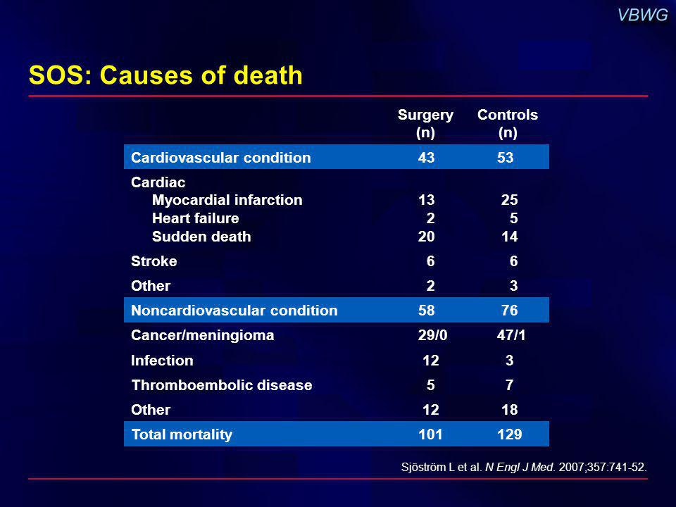 SOS: Causes of death Surgery (n) Controls Cardiovascular condition 43