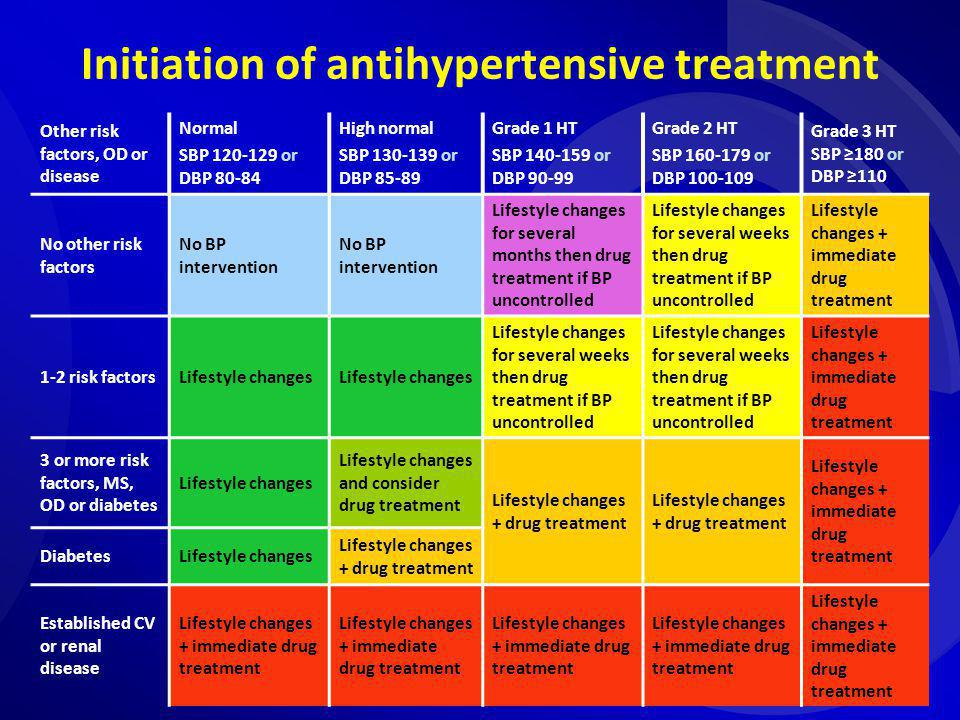 Initiation of antihypertensive treatment