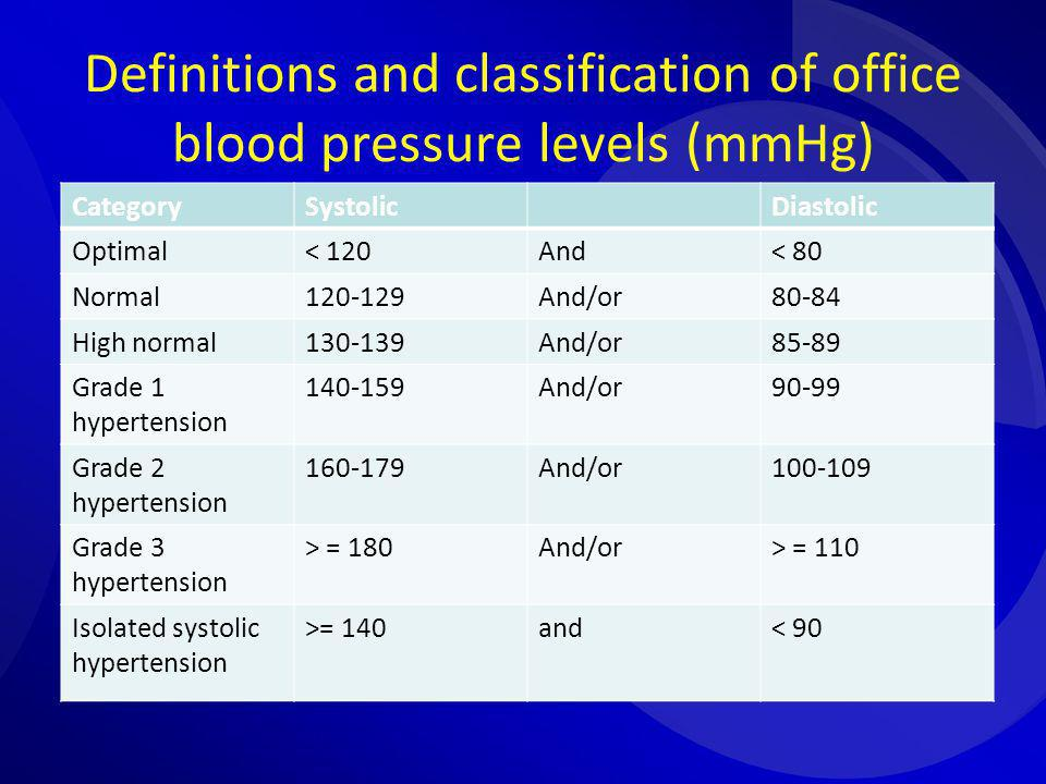 Definitions and classification of office blood pressure levels (mmHg)