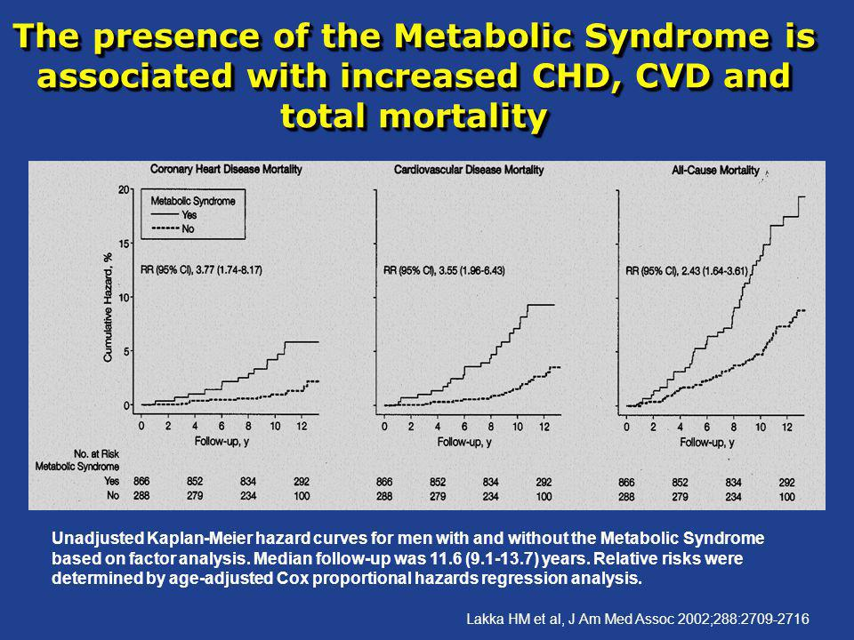 The presence of the Metabolic Syndrome is associated with increased CHD, CVD and total mortality