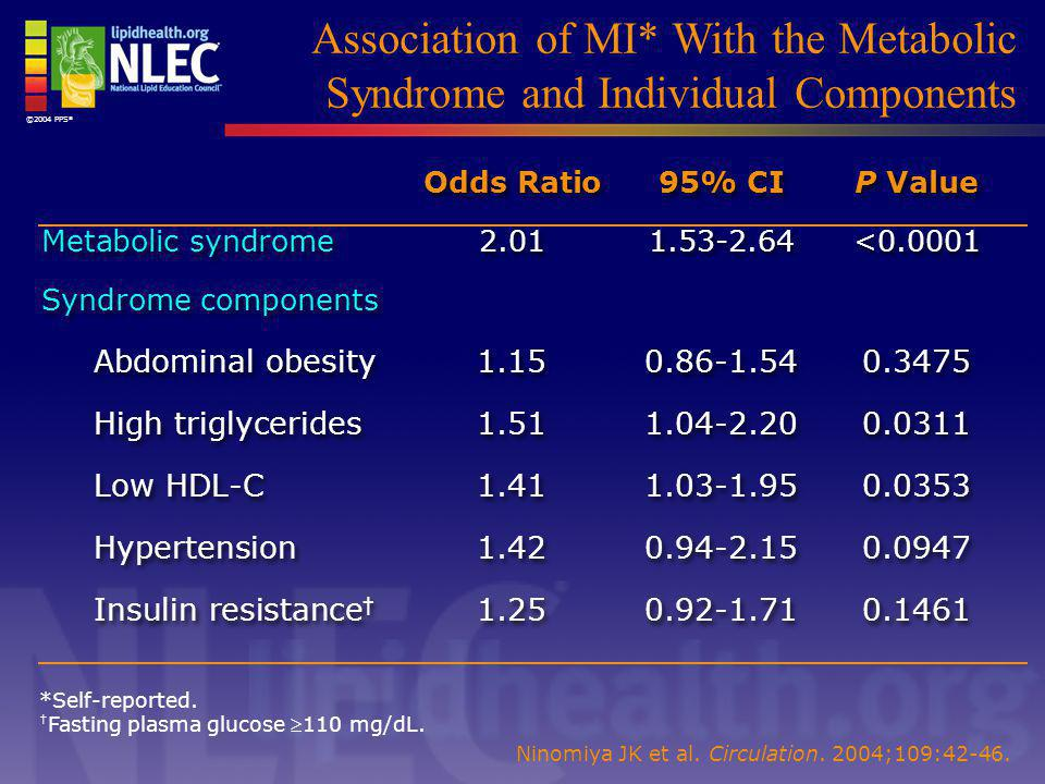 ©2004 PPS® Association of MI* With the Metabolic Syndrome and Individual Components. Odds Ratio 95% CI P Value.