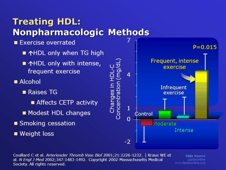 Treating HDL: Nonpharmacologic Methods