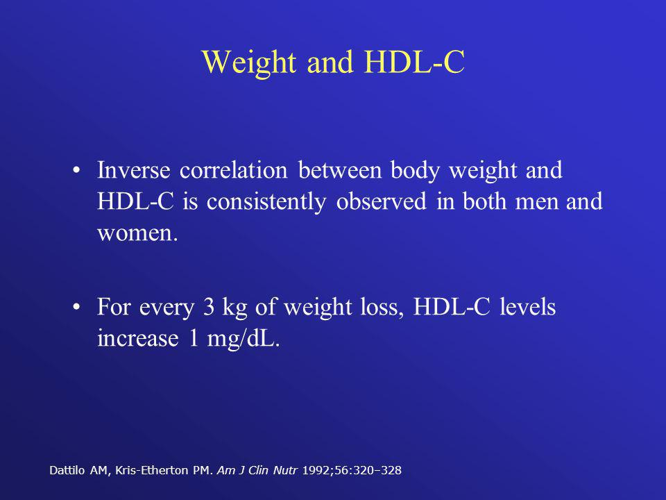 Weight and HDL-C Inverse correlation between body weight and HDL-C is consistently observed in both men and women.