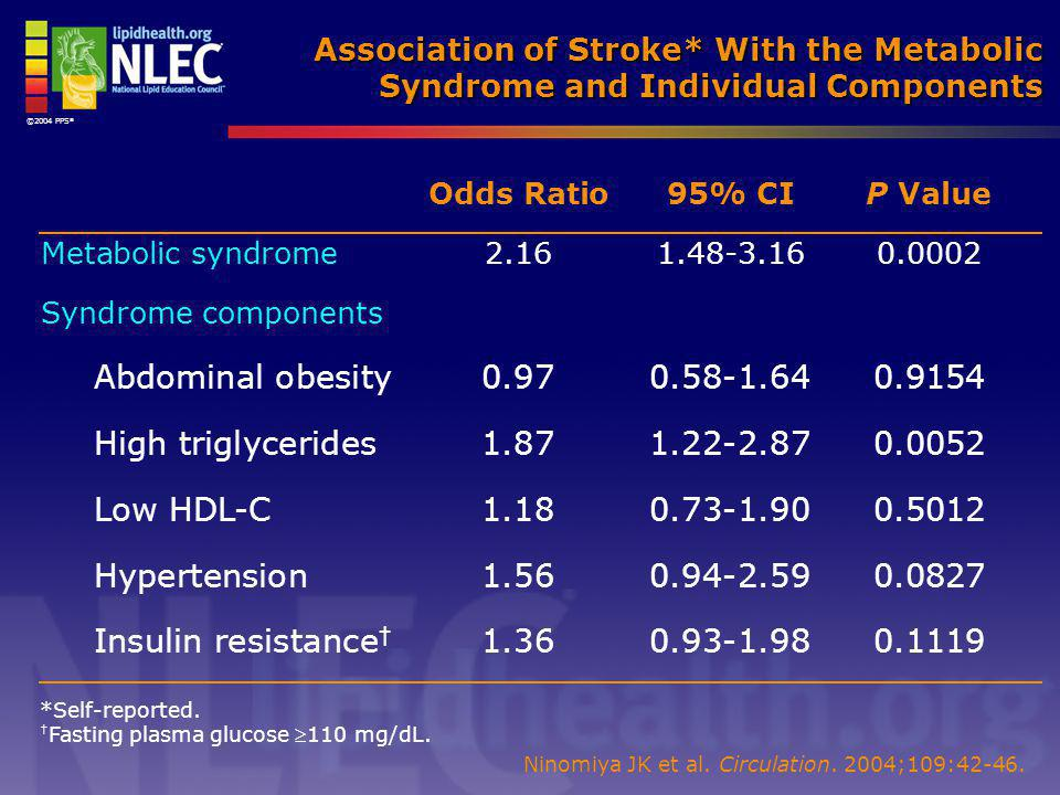 ©2004 PPS® Association of Stroke* With the Metabolic Syndrome and Individual Components. Odds Ratio 95% CI P Value.