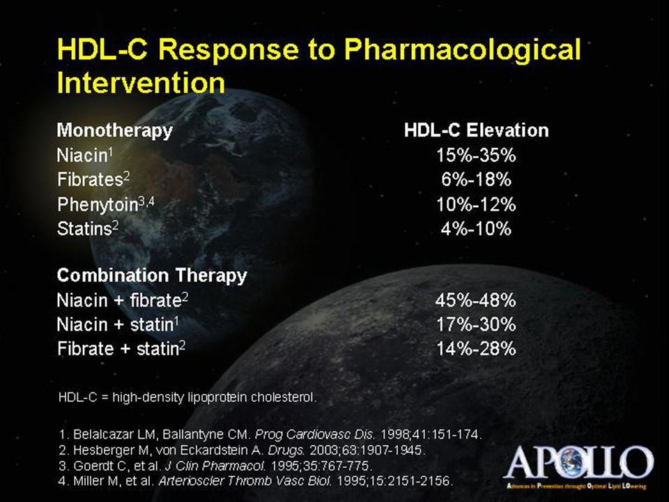 HDL-C Response to Pharmacological Intervention