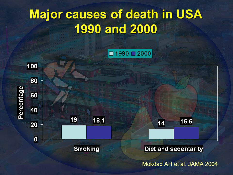 Major causes of death in USA 1990 and 2000