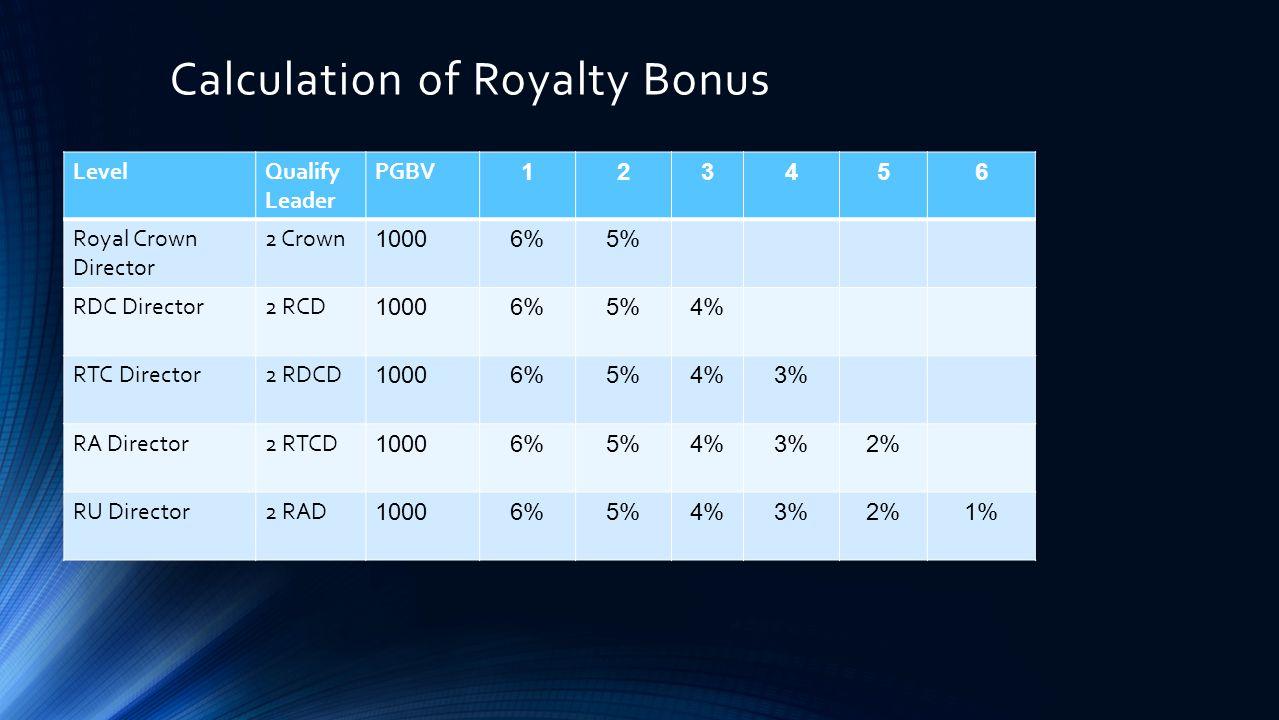 Calculation of Royalty Bonus