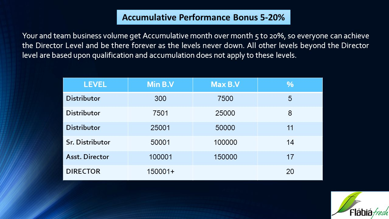 Accumulative Performance Bonus 5-20%