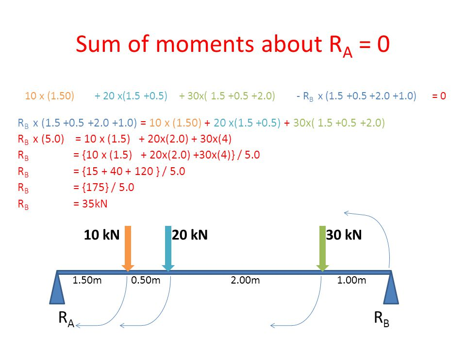 Sum of moments about RA = 0