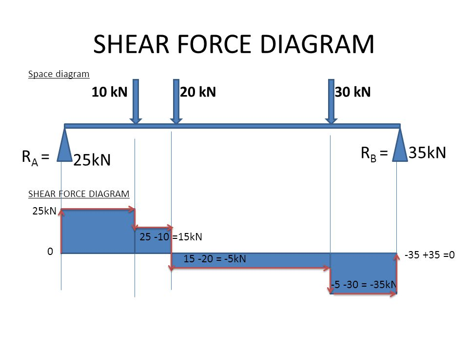 SHEAR FORCE DIAGRAM RB = 35kN RA = 25kN 10 kN 20 kN 30 kN 25kN