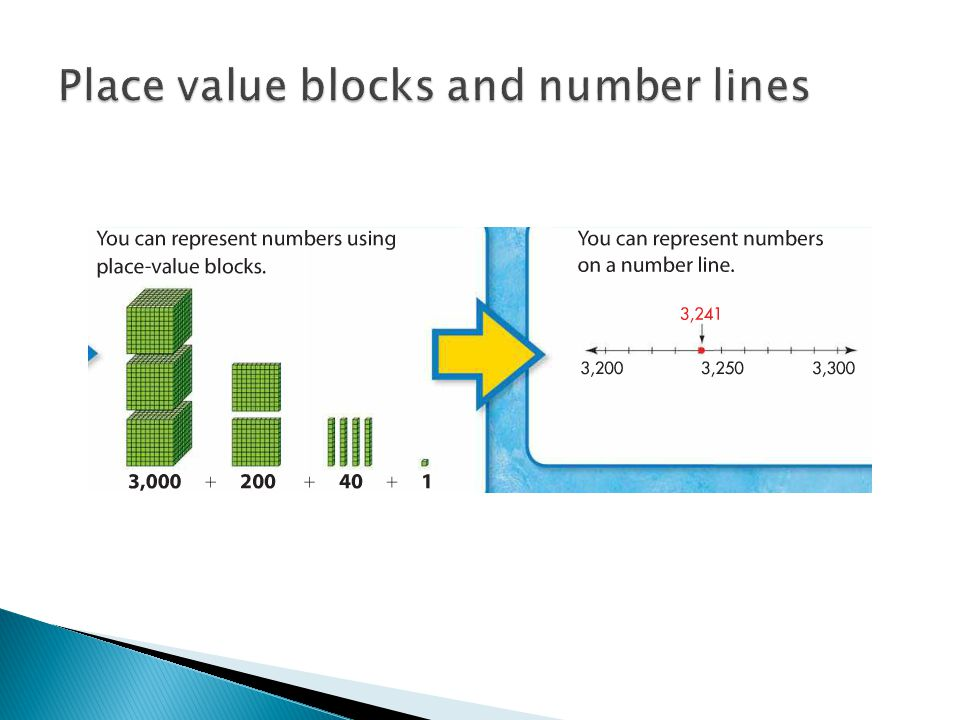 Place value blocks and number lines