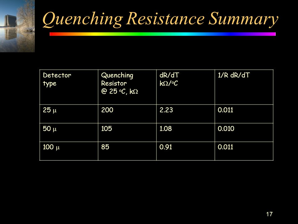 Quenching Resistance Summary