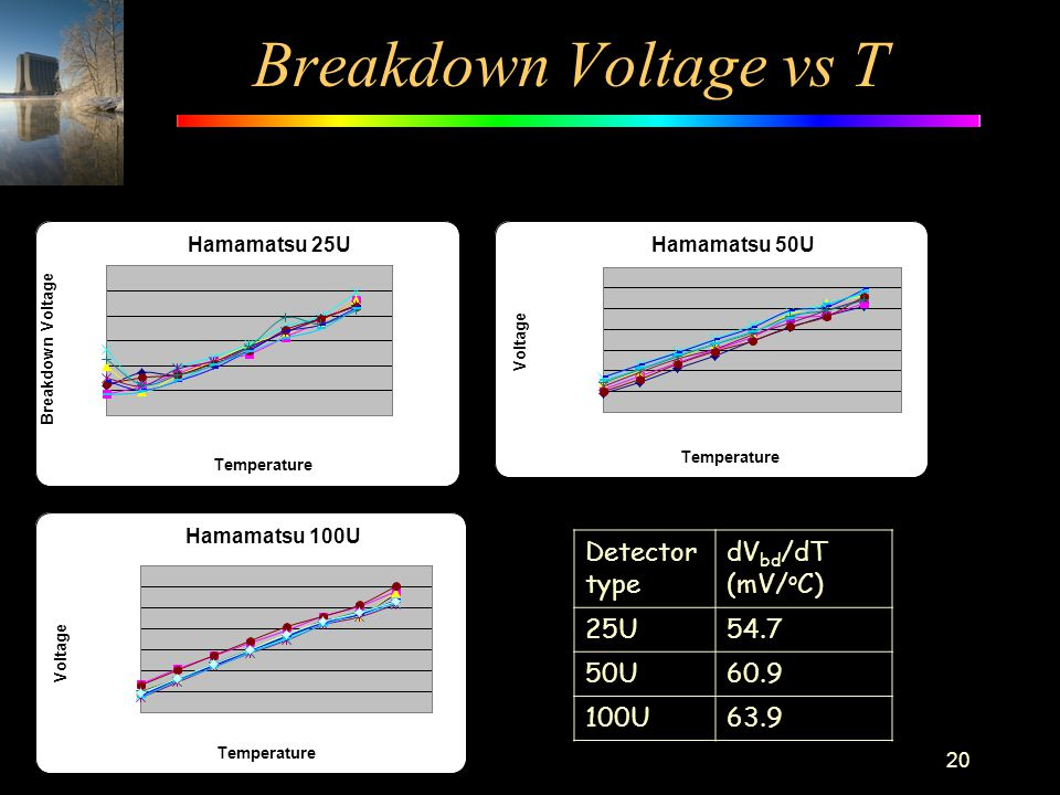 Breakdown Voltage vs T Detector type dVbd/dT (mV/oC) 25U 54.7 50U 60.9