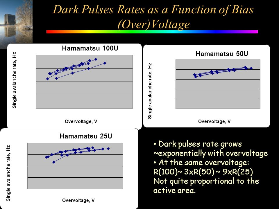 Dark Pulses Rates as a Function of Bias (Over)Voltage