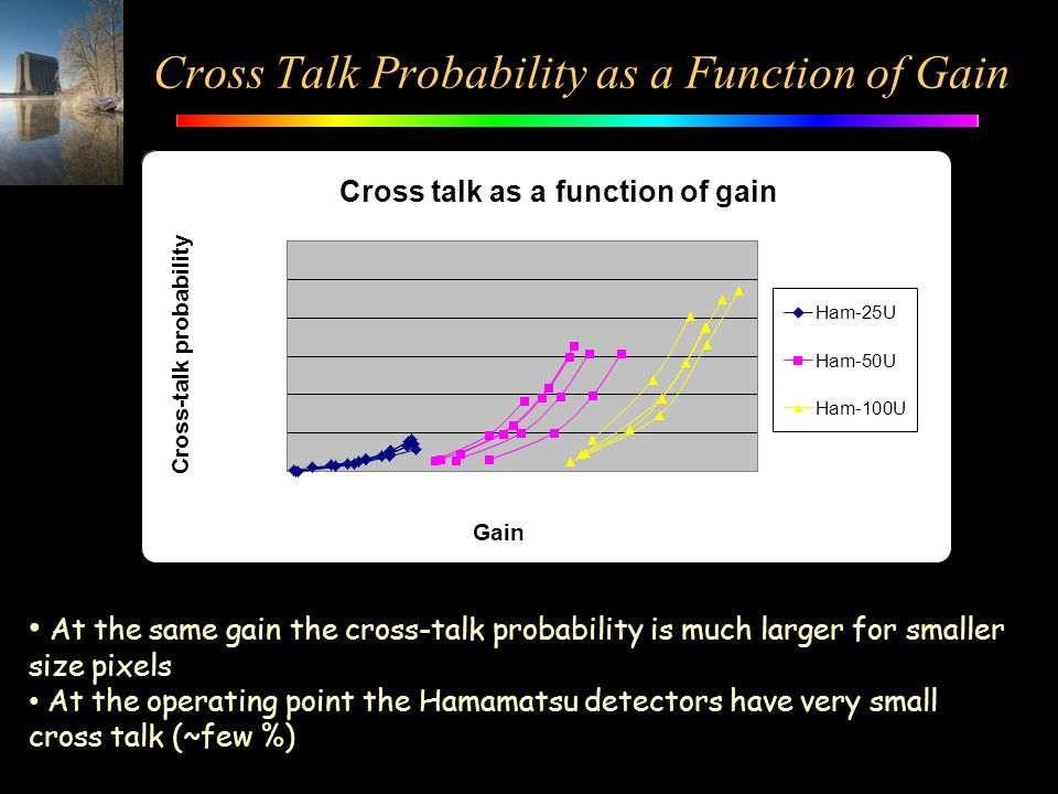 Cross Talk Probability as a Function of Gain