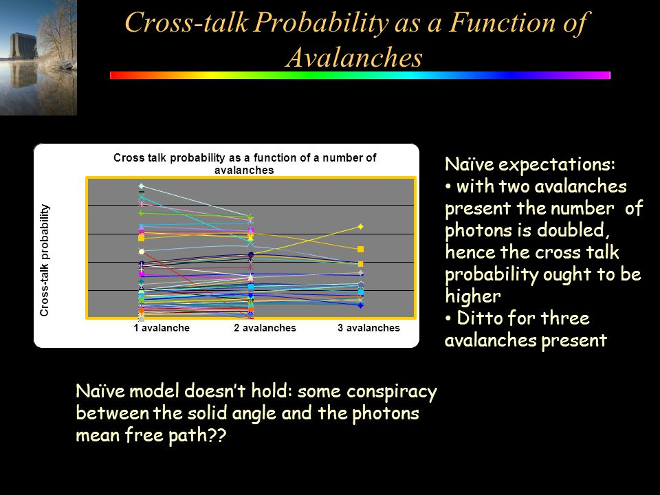 Cross-talk Probability as a Function of Avalanches