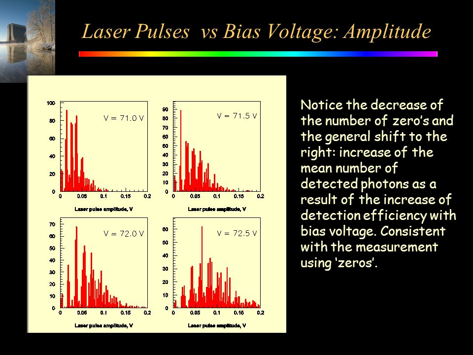 Laser Pulses vs Bias Voltage: Amplitude