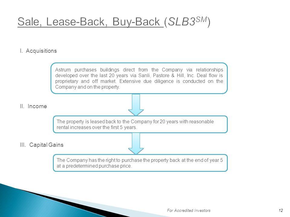 Sale, Lease-Back, Buy-Back (SLB3SM)