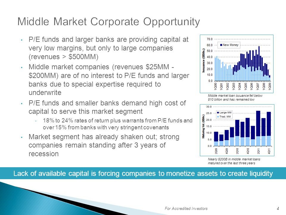 Middle Market Corporate Opportunity
