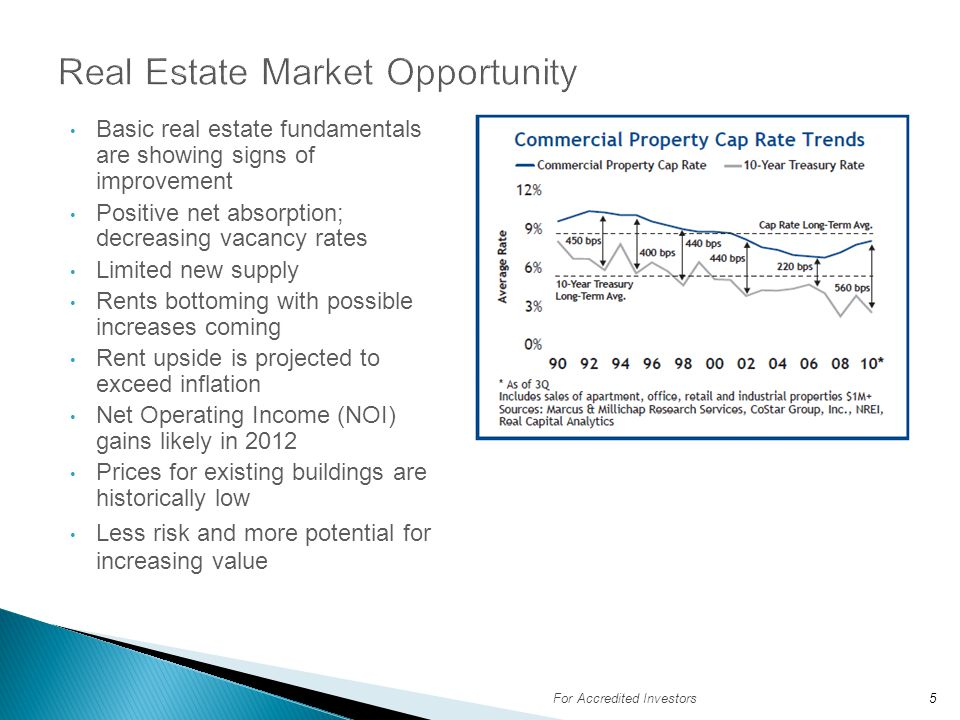Real Estate Market Opportunity