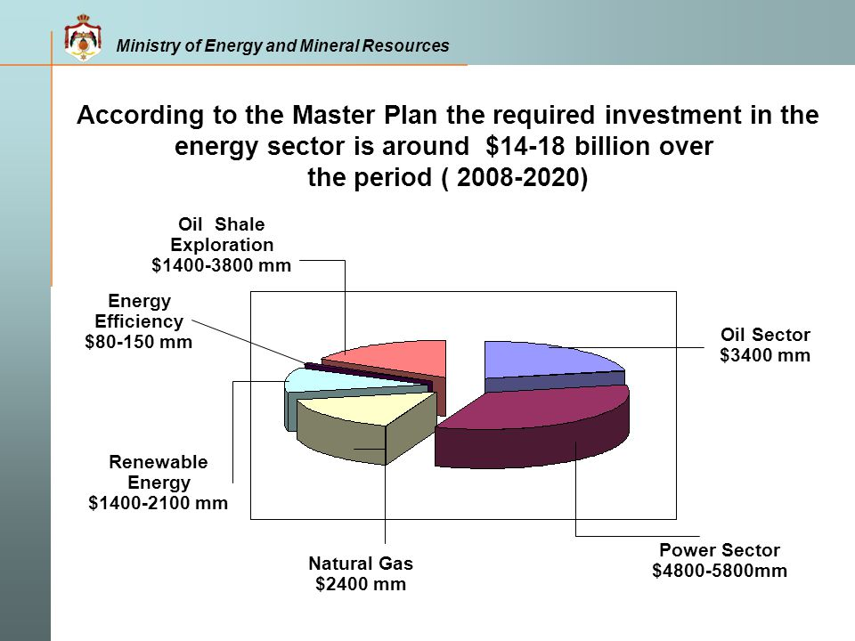 According to the Master Plan the required investment in the energy sector is around $14-18 billion over the period ( 2008-2020)