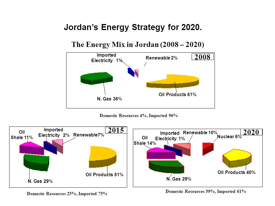 Jordan's Energy Strategy for 2020.