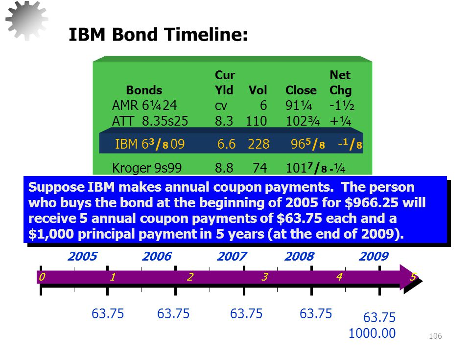 IBM Bond Timeline: