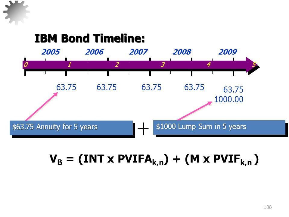 VB = (INT x PVIFAk,n) + (M x PVIFk,n )
