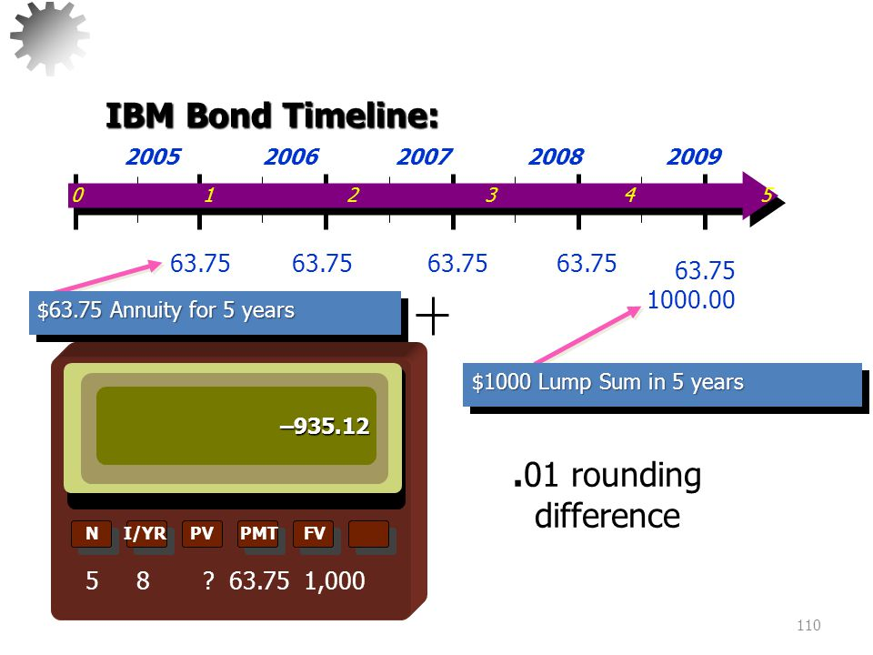 IBM Bond Timeline: .01 rounding difference 63.75 1000.00