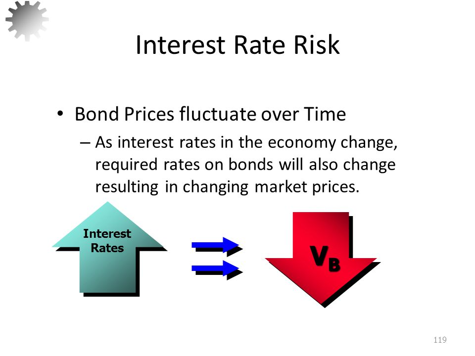 Interest Rate Risk VB Bond Prices fluctuate over Time