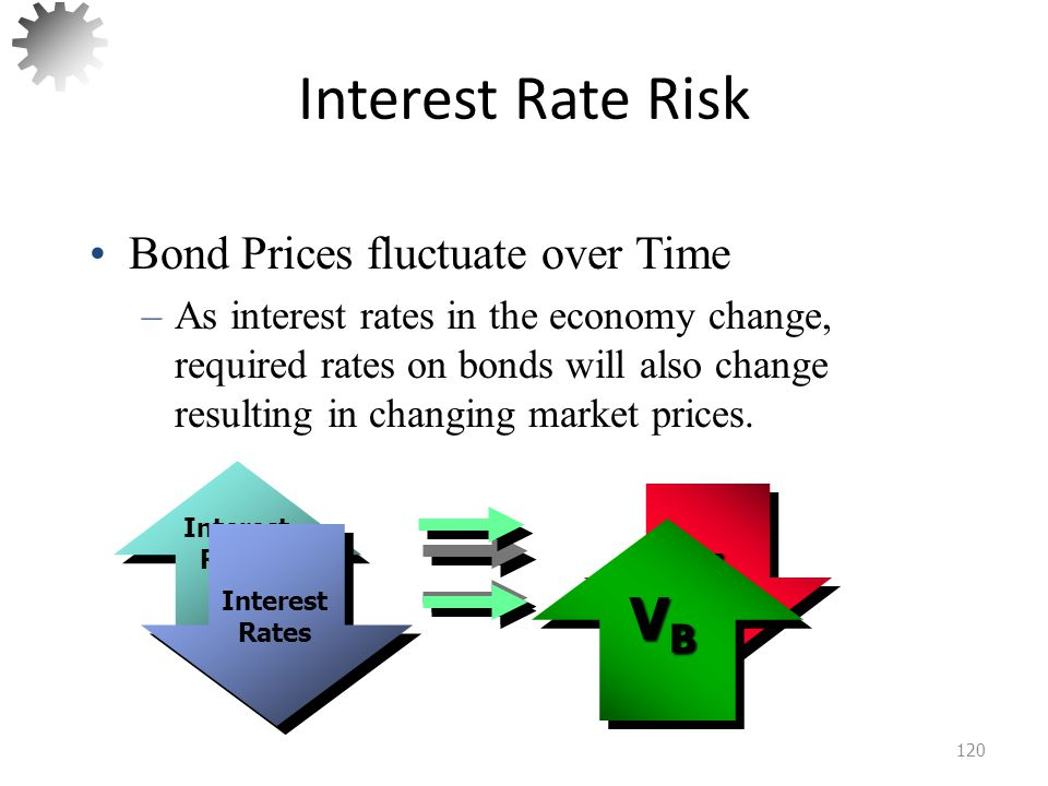 Interest Rate Risk VB VB Bond Prices fluctuate over Time