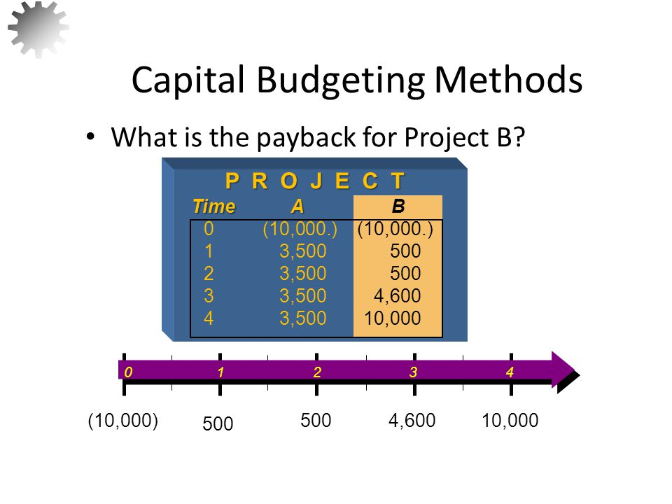 Capital Budgeting Methods