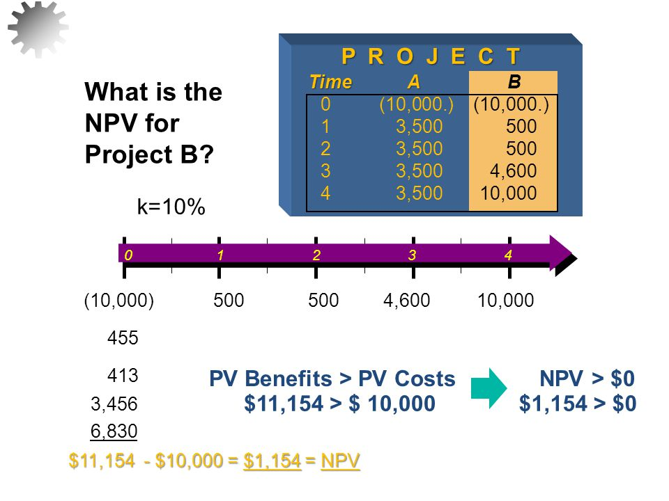 What is the NPV for Project B P R O J E C T PV Benefits > PV Costs