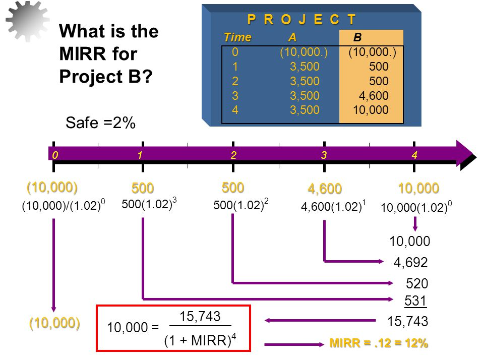 What is the MIRR for Project B Safe =2% P R O J E C T 500 4,600