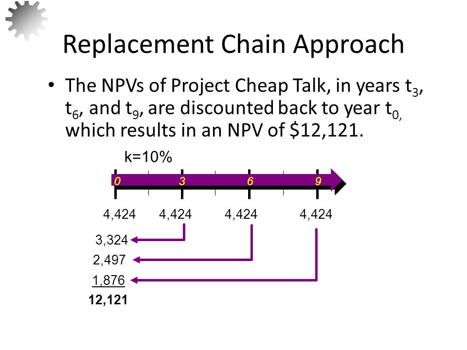 Replacement Chain Approach