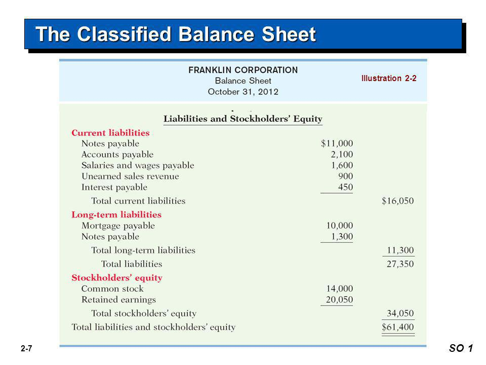 The Classified Balance Sheet