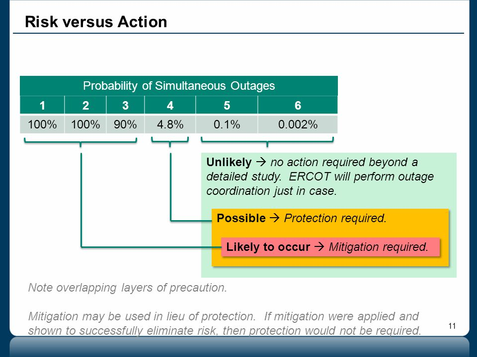 Probability of Simultaneous Outages