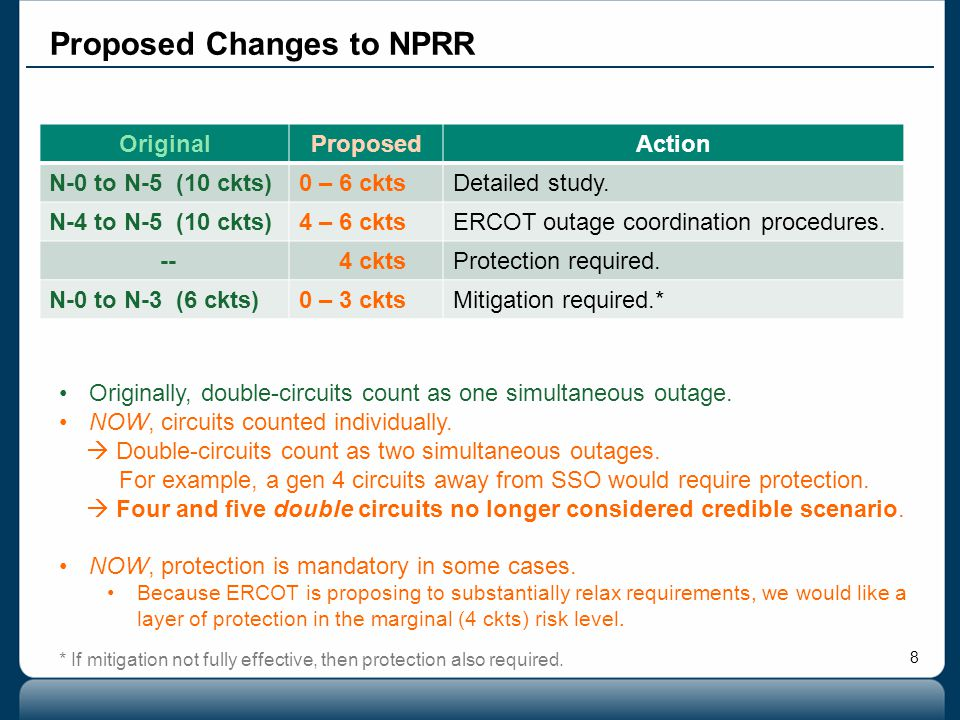 Proposed Changes to NPRR