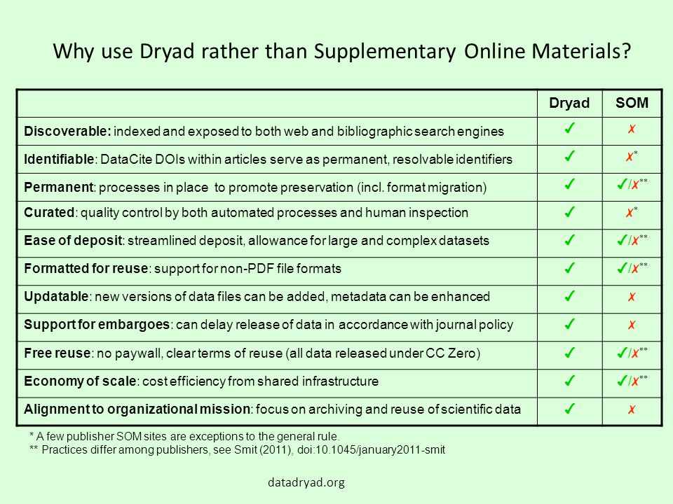 Why use Dryad rather than Supplementary Online Materials