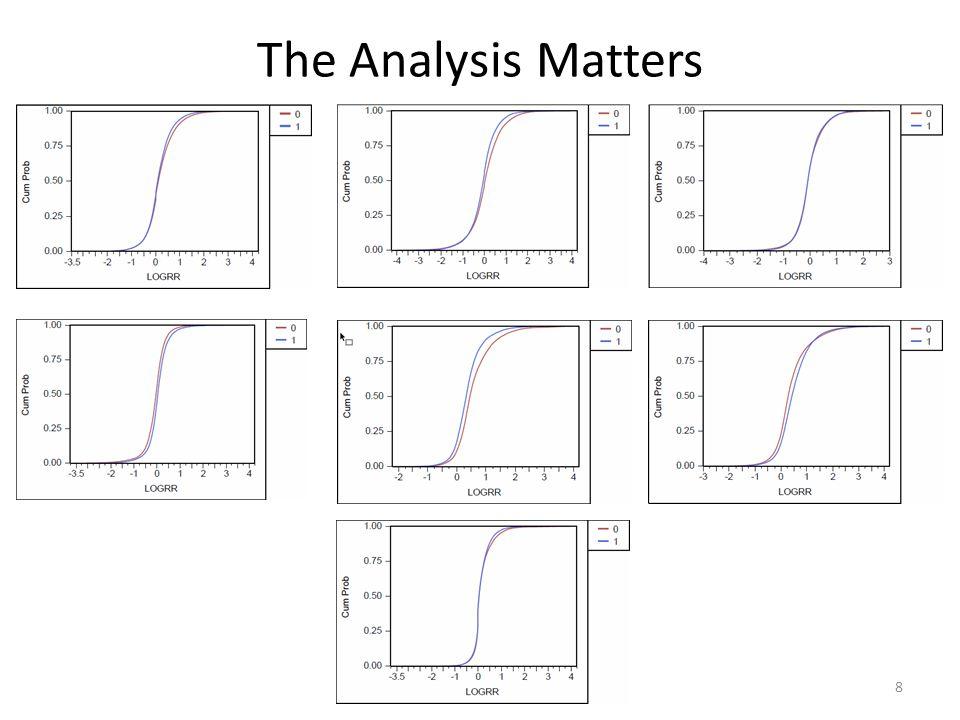 The Analysis Matters